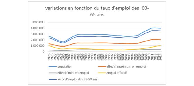 simulation des variations des 60 à 64 ans en fonction des taux d'emploi © Jean-Claude Moog