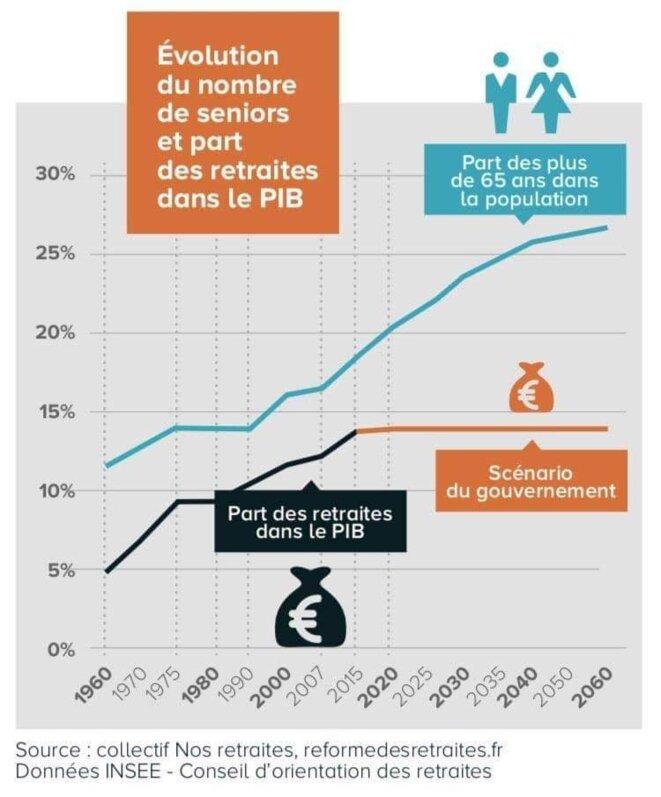 graph-retraites
