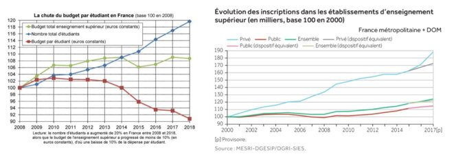 Sources : Thomas Piketty, Blog Le Monde 12 octobre 2017 / Ministère de l'enseignement supérieur et de la recherche