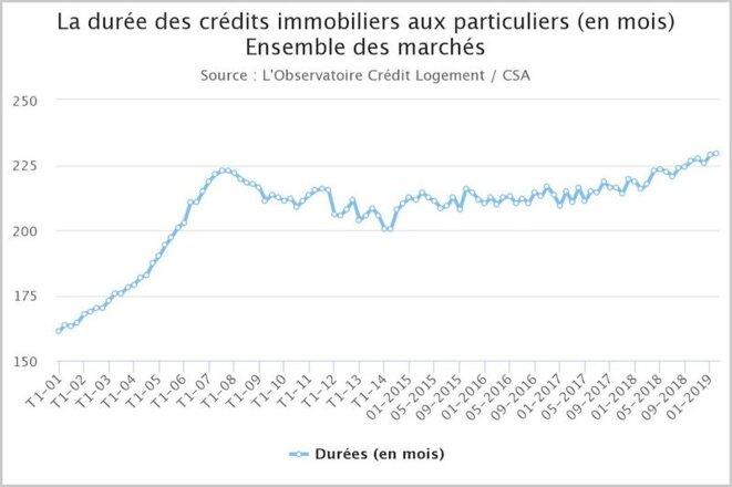 Durée moyenne des crédits immobiliers