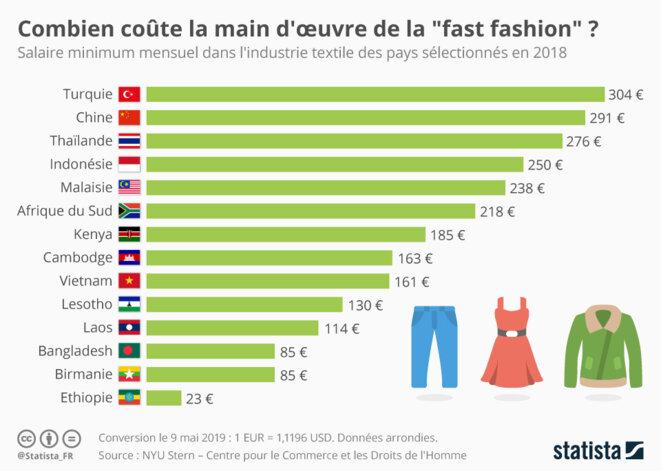 Combien coûte la main-d'oeuvre de la fast-fashion ? © Statista