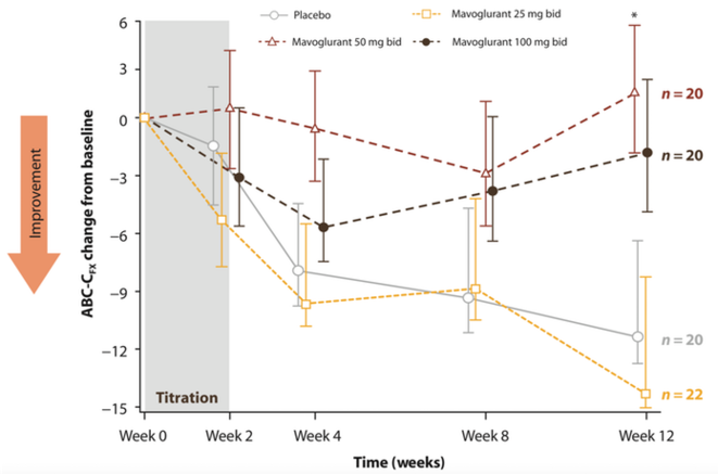 Figure 1. Effets mavoglurants dans le syndrome de l'X fragile. Un essai clinique randomisé à double insu portant sur le mavoglurant, un inhibiteur du mGluR5, chez des adultes atteints du syndrome de l'X fragile n'a révélé aucun avantage associé au traitement médicamenteux, tel qu'évalué sur la Liste de contrôle des comportements aberrants - Édition communautaire (ABC-C). Après 12 semaines de traitement, les sujets recevant le placebo ont montré une amélioration similaire ou plus importante sur l © Image adaptée de Berry-Kravis E. et al. 2