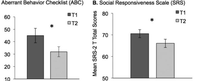 Figure 2. Effets semblables à ceux du placebo observés en l'absence de traitement. Les soignants d'enfants TSA ont noté leurs symptômes moins sévèrement après une étude de huit semaines au cours de laquelle aucun traitement n'a été administré. Cette figure illustre les améliorations significatives du score (A) de l'Aberrant Behavior Checklist (ABC) et de l'échelle de réponse sociale (SRS) (B) après l'étude (T2) par rapport au départ (T1). © Image adaptée de Jones R.M. et al.6