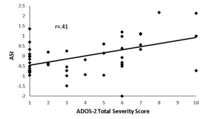 Figure 3. Relation entre la mesure de suivi oculaire et l'Autism Diagnostic Observation Schedule, 2e édition (ADOS-2). L'indice de sévérité de l'autisme (ASI), qui a été calculé à l'aide d'une mesure oculaire, est corrélé avec les scores de sévérité de l'autisme obtenus à partir de l'ADOS-2. © Image de Frazier T.W. et al.14