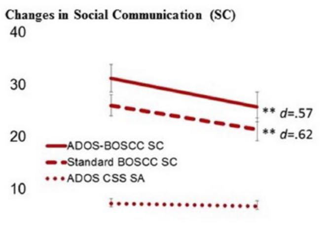 Figure 4. La brève observation du changement dans les communications sociales (BOSCC) rend compte de l'amélioration de la sociabilité. Le BOSCC a montré une diminution des scores de communication sociale (c.-à-d. indiquant une amélioration) après le traitement (T2) par rapport au niveau de référence (T1) lorsqu'il est appliqué à la fois aux vidéos des interactions parents/examinateurs/enfants (BOSCC standard) et aux vidéos montrant l'administration de l'Autism Diagnostic Observation Schedule, 2e © Image de Kim S.H. et al.15  T