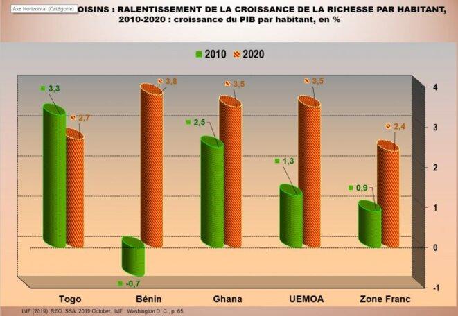 Togo et voisins : ralentissement de la croissance de la richesse par habitant 2010-2020 : croissance du PIB par habitant en pourcentage
