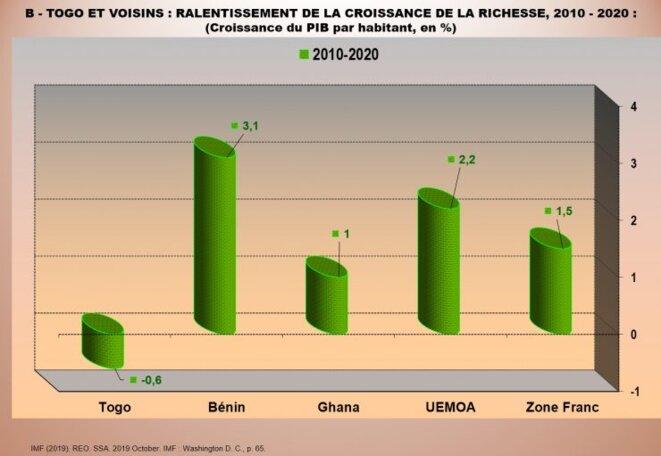 Togo et voisins : ralentissement de la croissance de la richesse 2010-2020 : croissance du PIB par habitant en pourcentage
