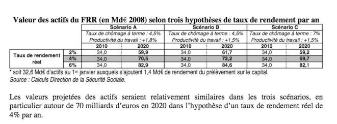 © Rapport 2008 du FRR