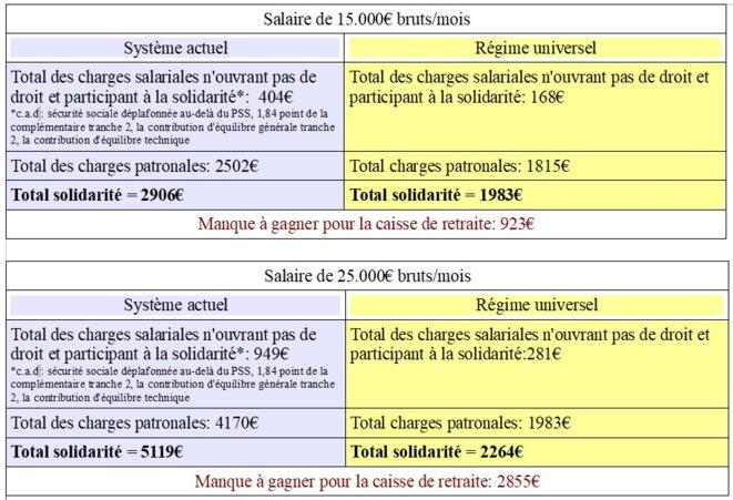 Comparaison Aujourd'hui Vs SUR pour les salaires supérieurs à 10000€/mois © La Carrure