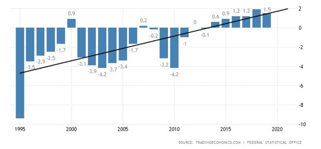 L'Allemagne est-elle, enfin, en train de réorienter sa politique macroéconomique ?