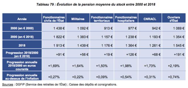 pensions-fp