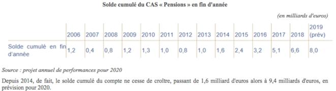 solde-cas-pension