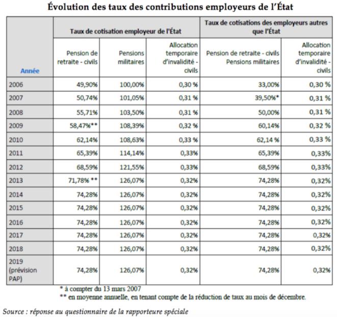 taux-cotisation-etat