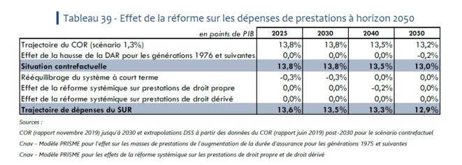 Source : étude d'impact du projet de loi retraite, page 176. La première ligne correspond à la trajectoire actuelle. La dernière à la trajectoire après réforme.