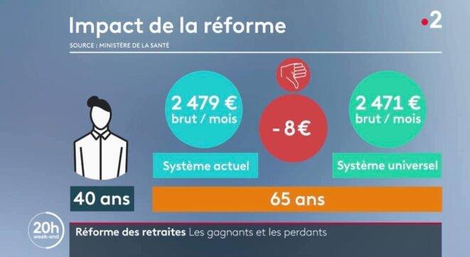 """France 2 le 24 janvier prend pour argent comptant les chiffres du gouvernement et relève un cas de """"perdant"""" avec la réforme: - 8 € ! Message subliminal : plus la peine de lutter contre [capture d'écran YF]"""
