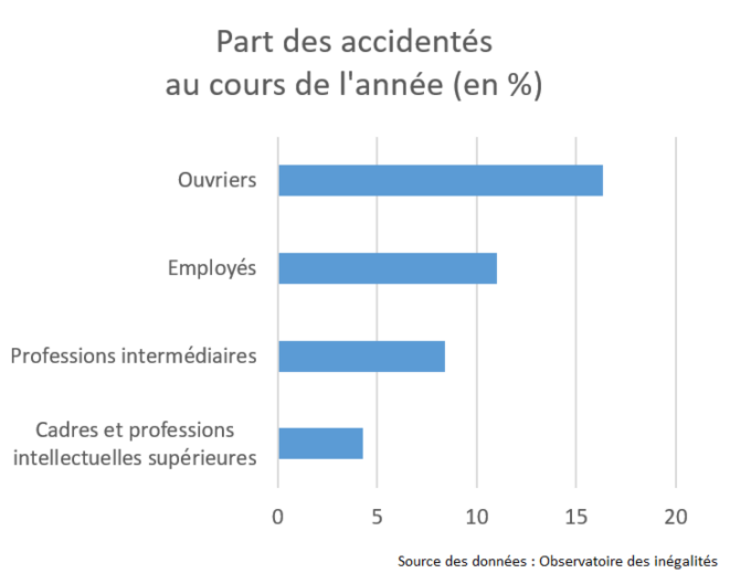 at-part-des-accidentes-par-csp