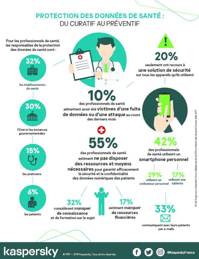 Infographie Kaspersky : Protection des données de santé © Kaspersky