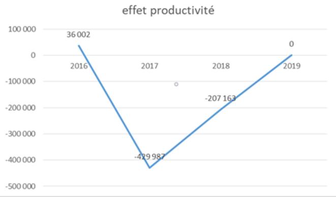 l'impact de la productivité en emploi © JC Moog
