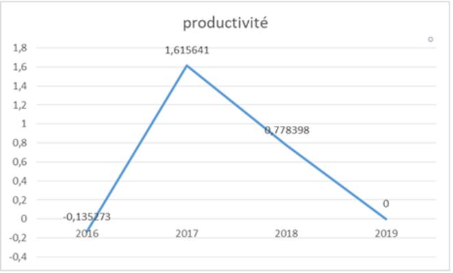 évolutions de la productivité © JC Moog