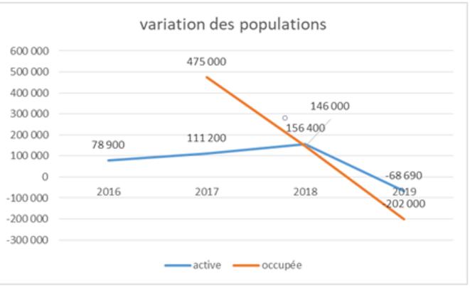 évolution des populations actives et en emploi © JC Moog