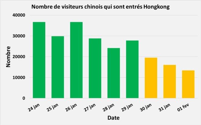 Nombre de visiteurs qui sont entrés Hong Kong © Comité pour la liberté à Hong Kong