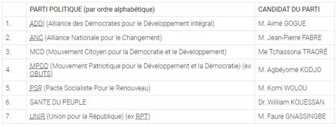 Togo, Election présidentielle, liste définitive des candidats validés par la Cour Constitutionnelle