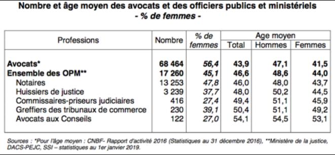 Nombre et âge moyen des avocats et des officiers publics et ministériels + % de femmes.png © CNBF et Ministère de la Justice