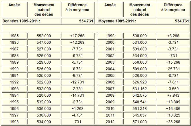 Données de mortalité en France, 1985-2012 © Olivier Hammam