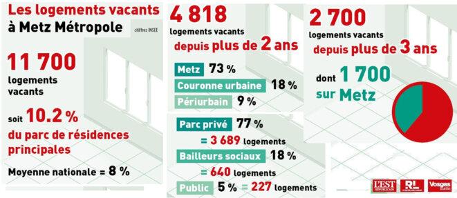 Logements vides à Metz et environs © Républicain Lorrain, source Insee