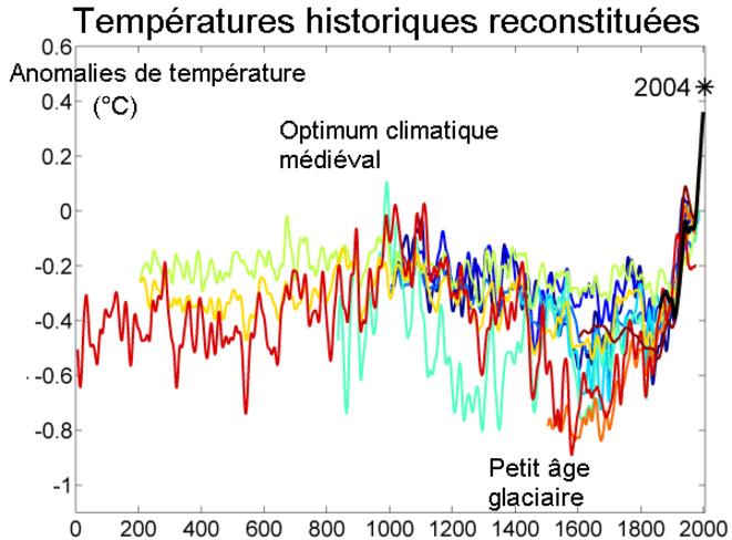 La chronologie des oscillations du Petit Âge glaciaire varie selon les études, mais toutes s'accordent sur une baisse générale de la température moyenne entre les années 1303 et 1860. © Source: Wikimedia