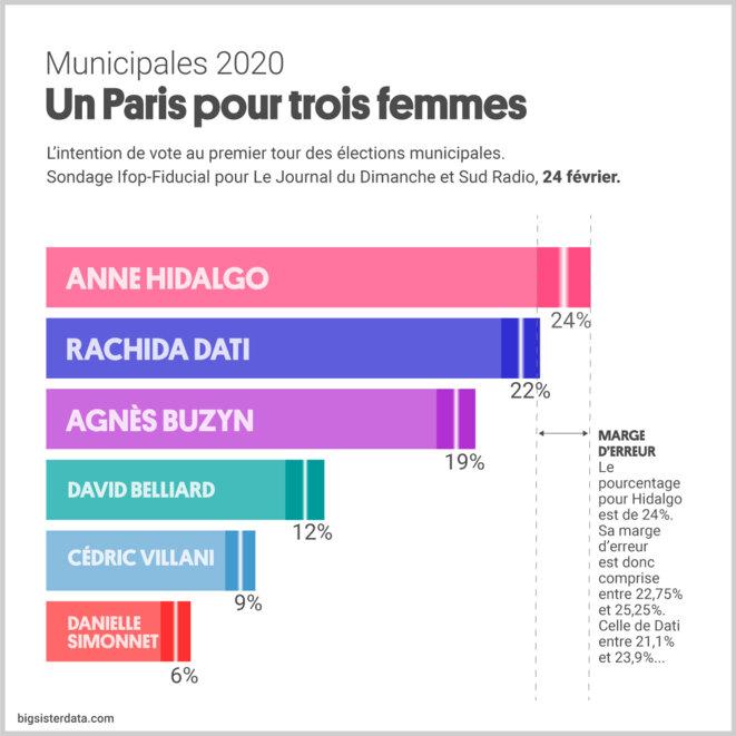 Le trio, Hidalgo, Dati et Buzyn en tête pour les élections municipales de Paris de 2020... © Bigsisterdata