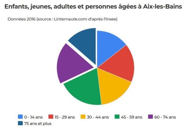 31% de la population aixoise a plus de 60 ans à comparer à 22% de la population chambérienne (chiffres INSEE 2016) © Linternaute
