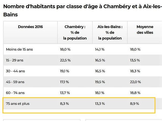 c'est pour les plus de 75 ans qu'Aix bat tous les records: 13,3% à comparer à 8,3% à Chambéry et 8,9% en moyenne nationale. Une vraie fragilité de la population aixoise face au Covid-19 © source-Linternaute-INSEE2016