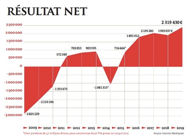 Résultat net de Mediapart