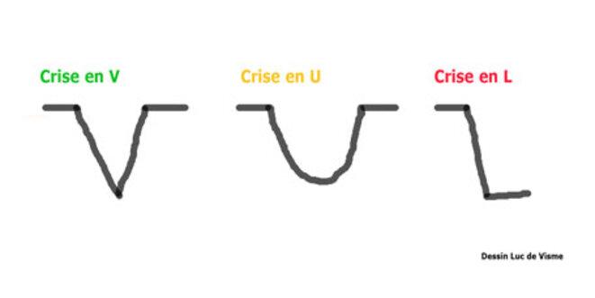 Trois formes crises économiques © Luc de Visme