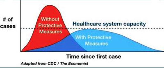 Propagation du coronavirus - deux stratégies © The Economist
