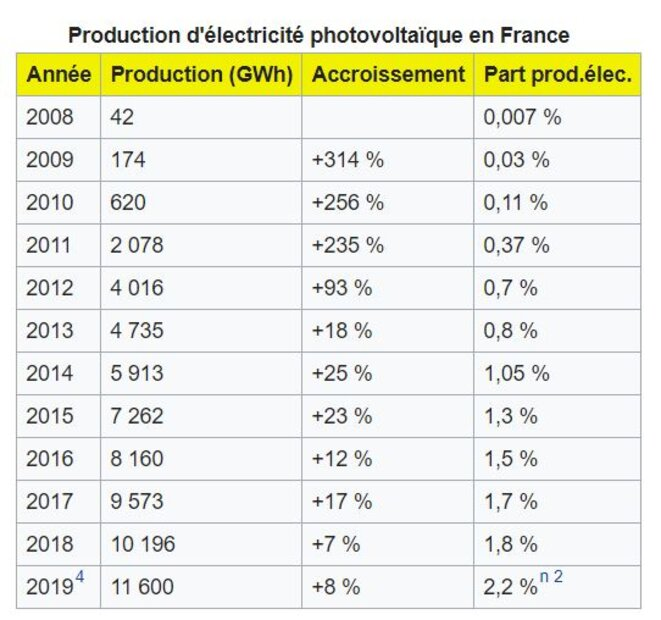production-energie-photovoltaique-france