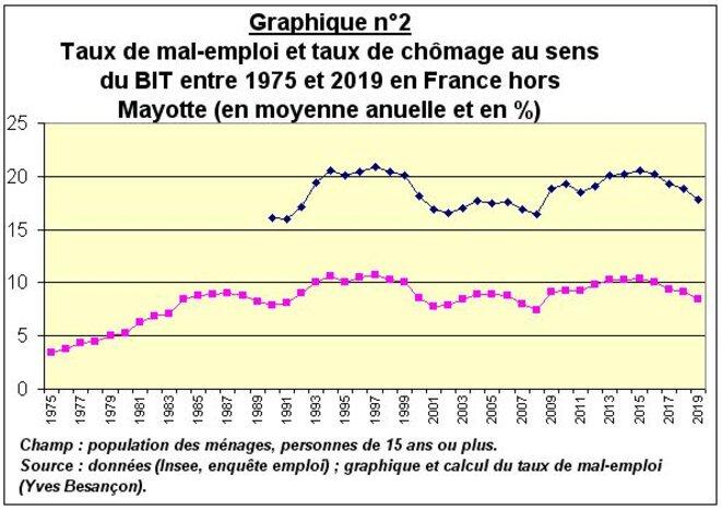 tx-chom-et-mal-emploi-75-2019