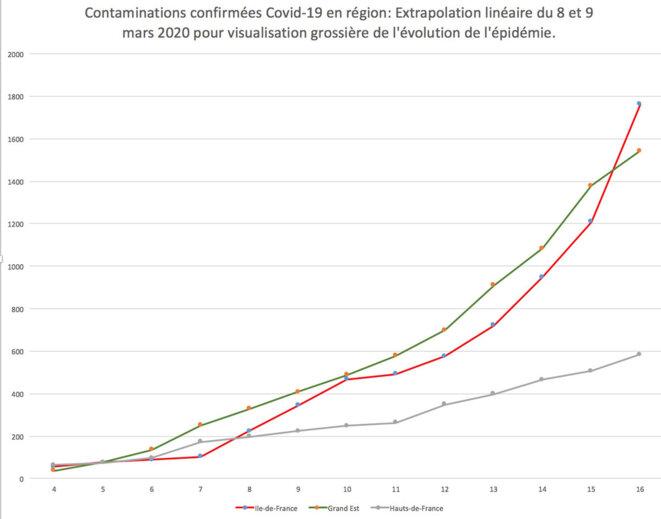 """Courbe des """"cas confirmés"""" de contamination sur 3 régions. Données de l'agence de santé à part les 8 et 9 mars 2020 par extrapolation linéaire. Rouge: Ile de France. Gris : Hauts de France. Vert : Grand Est."""