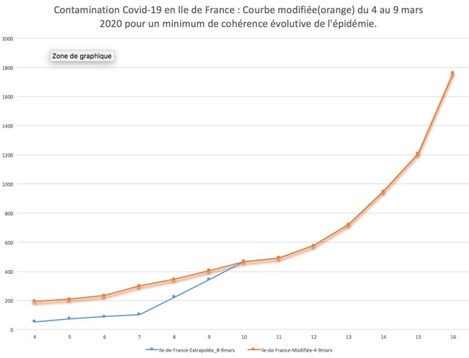 Courbe orange avec données du 4 au 9 mars 2020 extrapolées par BasicBlog en recherche de cohérence évolutive du Cvid-19 en Ile de France. Courbe bleue sans modification sauf 8 et 9 mars ajoutés par extrapolation linéaire.