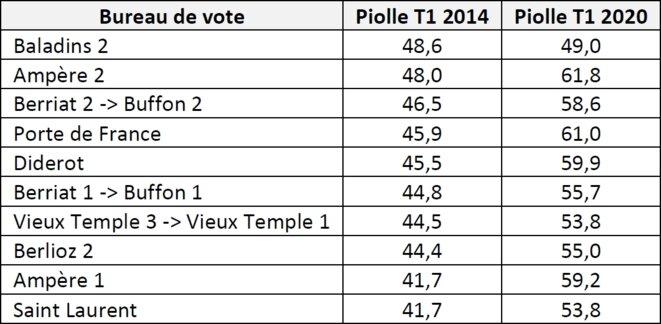 Tableau 1 - Evolution du vote Piolle dans les dix meilleurs bureaux de vote de 2014 (certains bureaux de vote ont changé de nom entre les deux élections)