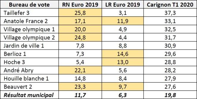 Tableau 2 - Résultats des listes RN et LR aux européennes 2019 dans les bureaux de vote ayant le plus voté Carignon en 2020