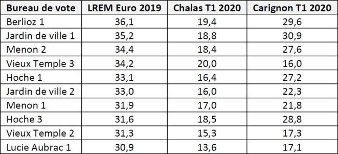 Tableau 3 - Votes Chalas et Carignon dans les 10 bureaux de vote ayant le plus voté LREM lors des élections européennes de 2019