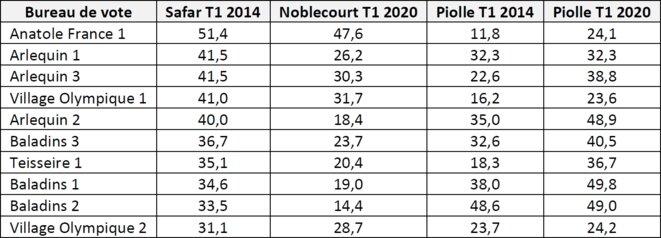Tableau 4 - Evolution des votes PS et Piolle dans les 10 bureaux de vote ayant le plus voté PS (Safar) en 2014 (n'inclut pas deux bureaux de vote de la section de vote Malherbe, redécoupés entre temps)