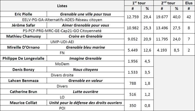 Annexe : résultats des élections municipales de 2014 à Grenoble