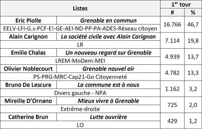 Annexe : résultats détaillés du 1er tour des élections municipales de 2020 à Grenoble