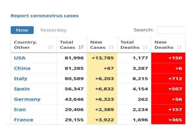 Source: worldometers.info/coronavirus