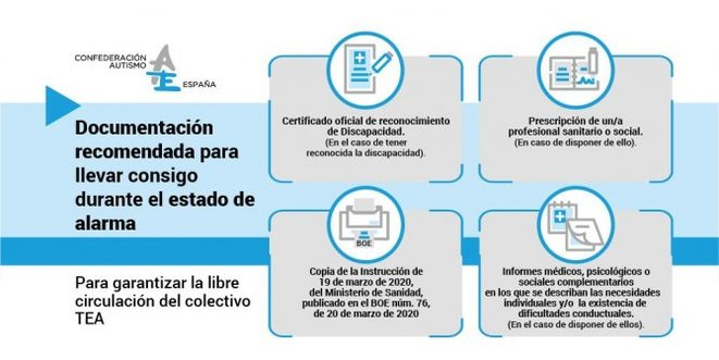 Documents recommandés © Confederation Autismo Espana