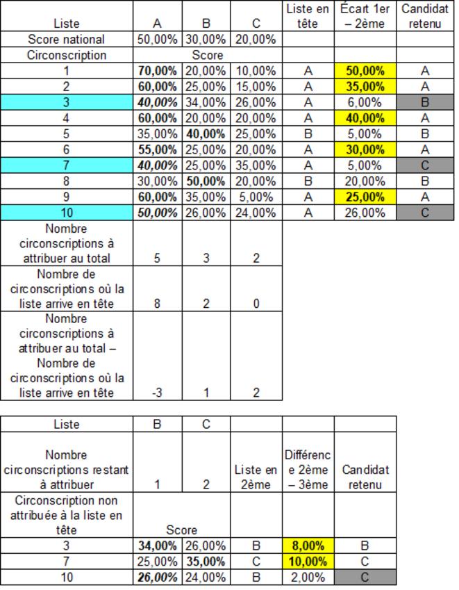Exemple de répartition des circonscriptions aux élections législatives