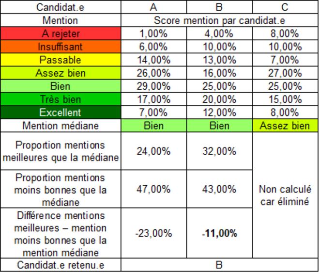 votation-citoyenne-gauche-2022-presidentielle